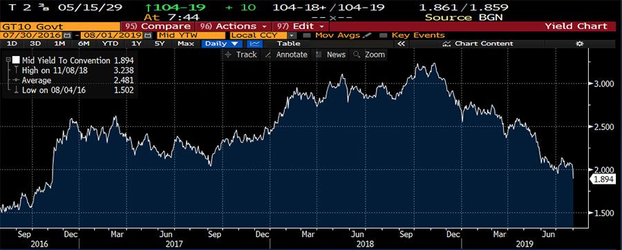 10-Year U.S. Treasury Yield