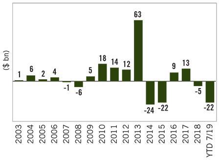 Image: Leveraged Loan Mutual Fund Flows