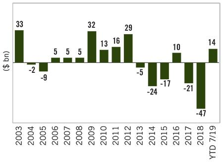 Image: High Yield Mutual Fund Flows