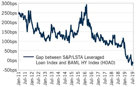 Image: Yield Advantage of High Yield Bonds vs. Senior Loans