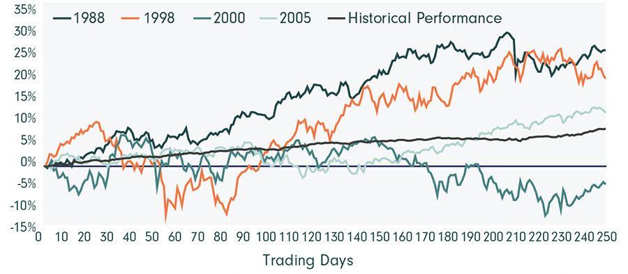 Image_Chart_S&P 500 Index Performance