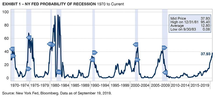 Image_Chart_NY Fed Probability of Recession