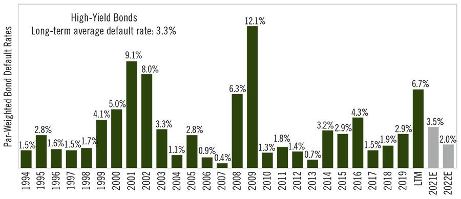 Chart - Look for High Yield Durability in 2021 - Defaults Appear To Be Heading Lower (3)