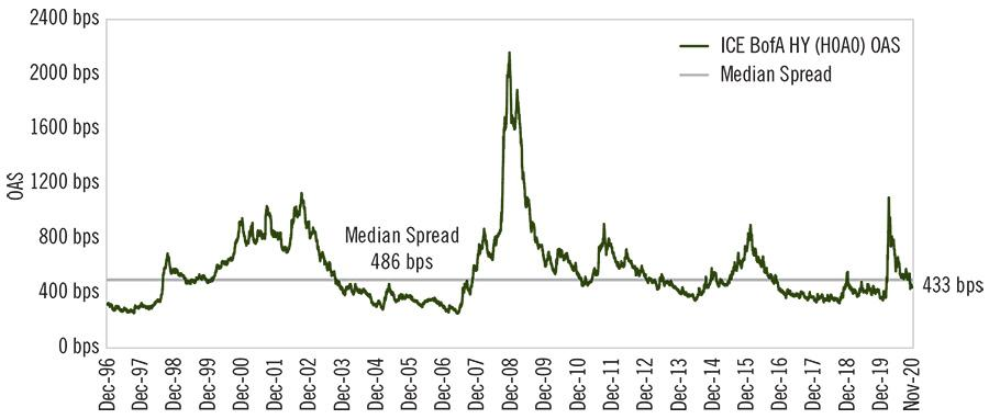 Chart - Look for High Yield Durability in 2021 - HY Spreads Offer An Attractive Entry Point (4)