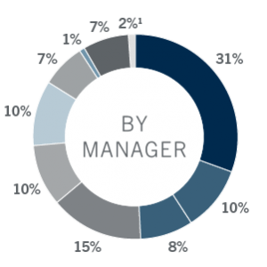 AUM By Manager chart