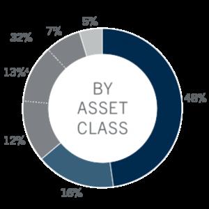 AUM By Asset Class chart