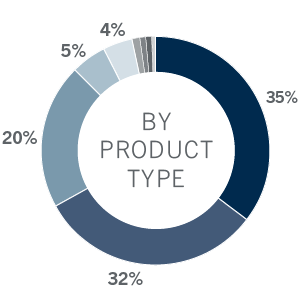 AUM By Product chart